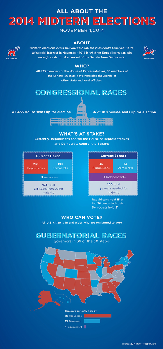Volby do Kongresu 2014